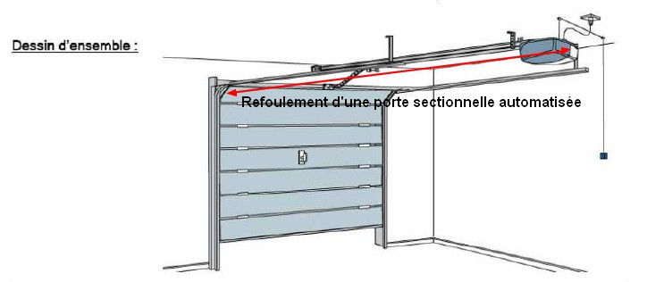 Lexique vocabulaire de l 39 automatisme habitat automatisme for Hauteur minimum pour porte de garage sectionnelle