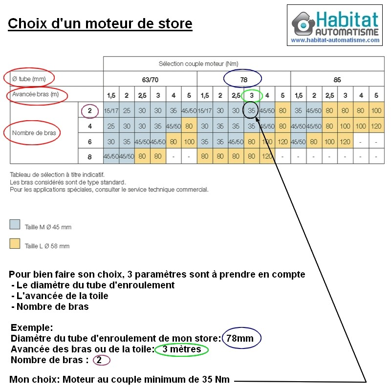 kit motorisation store banne faac 80 12 habitat automatisme. Black Bedroom Furniture Sets. Home Design Ideas